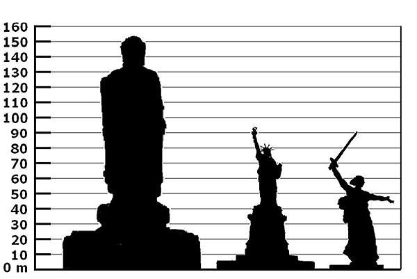 Слева направо: Будда Весеннего Храма, Статуя Свободы, Родина-Мать