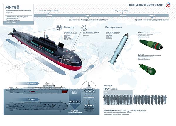 Подводная лодка проекта 949А «Антей»: инфографика