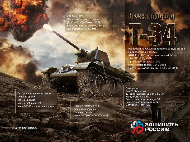 Фотоальбом великая отечественная война 19411945